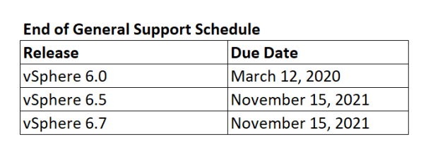 VMware vSphere | End-of-Support Schedule – Arab IT Network